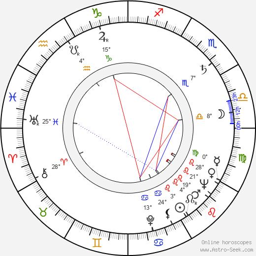 John Foreman birth chart, biography, wikipedia 2018, 2019