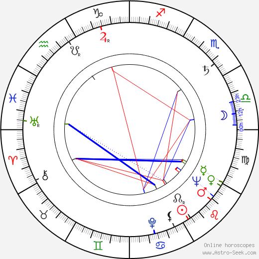 John Foreman astro natal birth chart, John Foreman horoscope, astrology