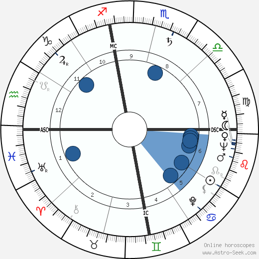 John Murphy Dunn wikipedia, horoscope, astrology, instagram