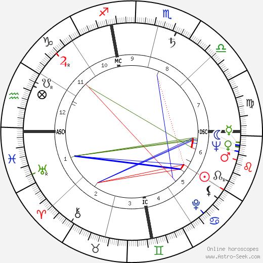John Murphy Dunn birth chart, John Murphy Dunn astro natal horoscope, astrology