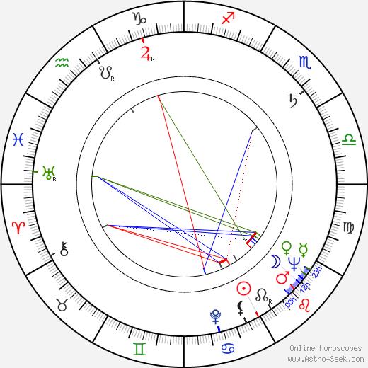 Joseph Sargent birth chart, Joseph Sargent astro natal horoscope, astrology