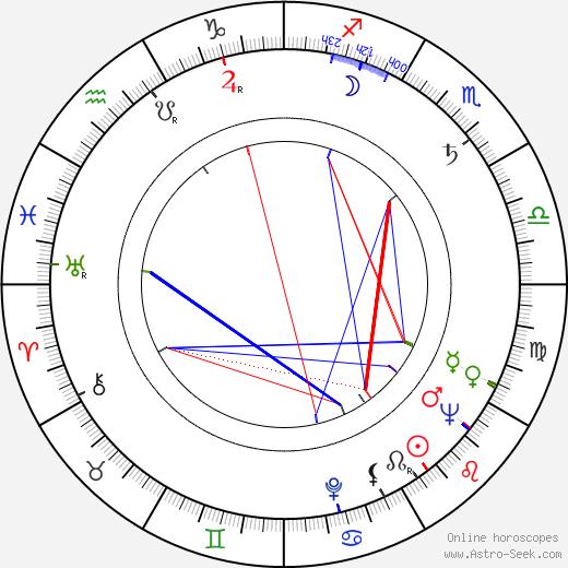 Juhani Kumpulainen astro natal birth chart, Juhani Kumpulainen horoscope, astrology