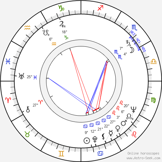 Klara Luchko birth chart, biography, wikipedia 2019, 2020