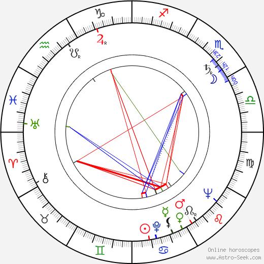 Klara Luchko tema natale, oroscopo, Klara Luchko oroscopi gratuiti, astrologia