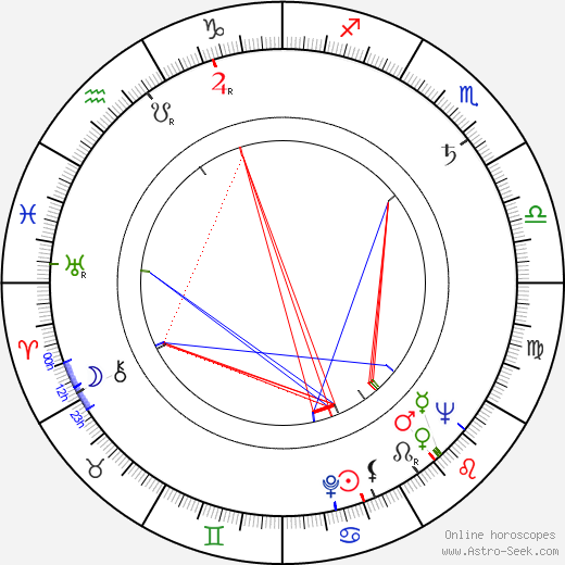 Lauri Jauhiainen astro natal birth chart, Lauri Jauhiainen horoscope, astrology
