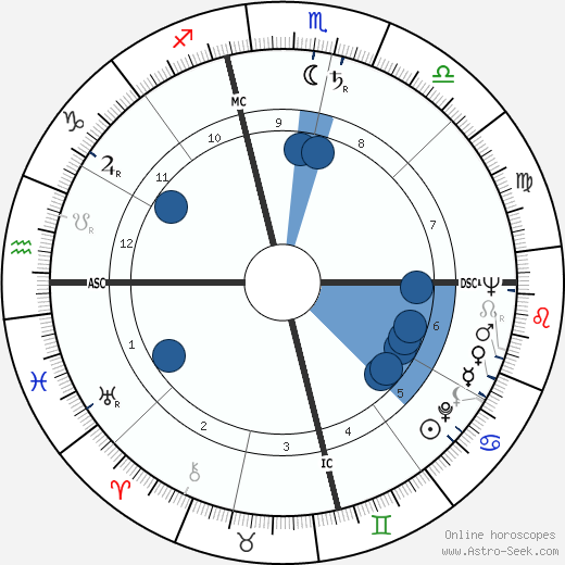 Leon Knopoff wikipedia, horoscope, astrology, instagram