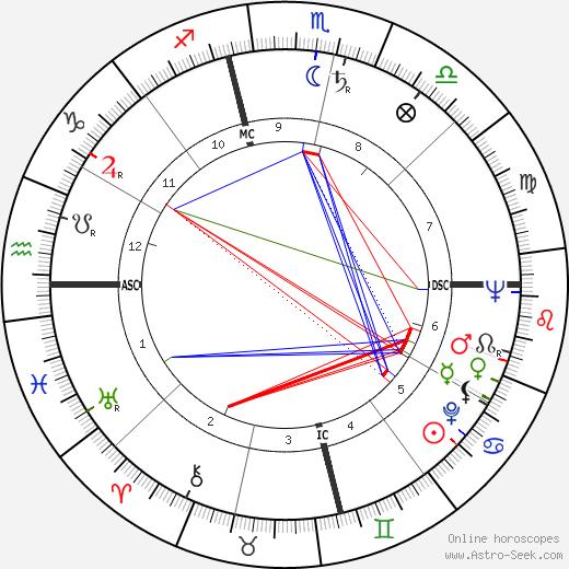 Leon Knopoff день рождения гороскоп, Leon Knopoff Натальная карта онлайн