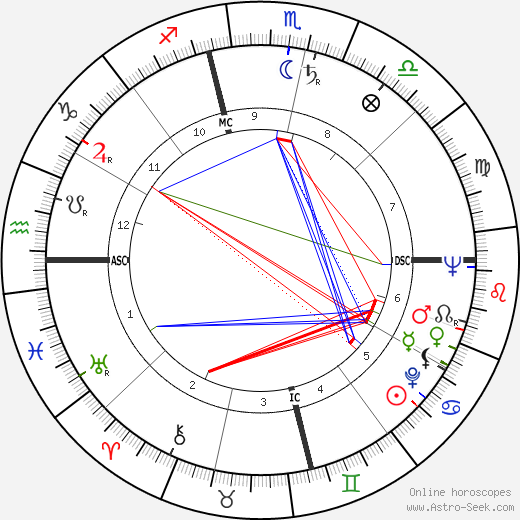 Leon Knopoff tema natale, oroscopo, Leon Knopoff oroscopi gratuiti, astrologia
