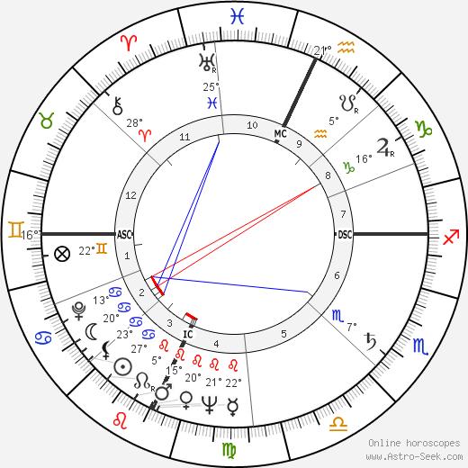 Lola Albright birth chart, biography, wikipedia 2019, 2020