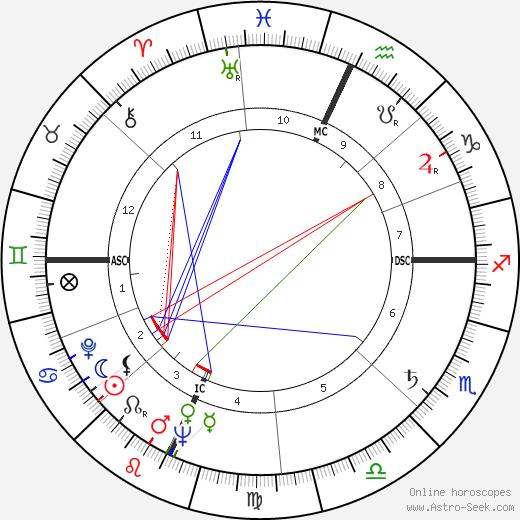 Lola Albright astro natal birth chart, Lola Albright horoscope, astrology