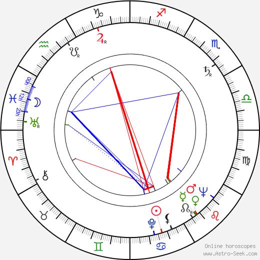 Махатхир Мохамад Mahathir Mohamad день рождения гороскоп, Mahathir Mohamad Натальная карта онлайн