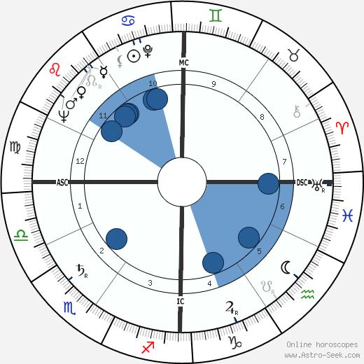 Marco Cè wikipedia, horoscope, astrology, instagram