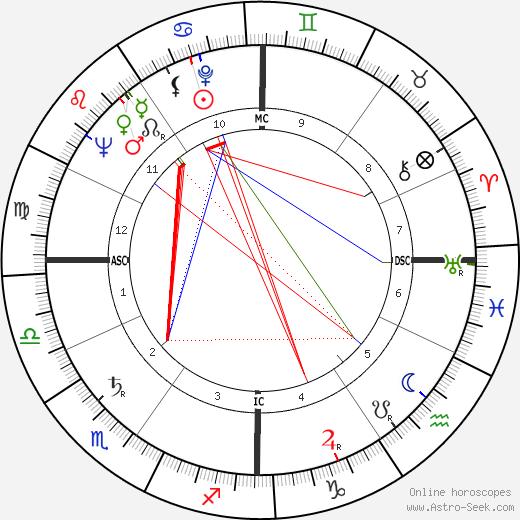 Marco Cè день рождения гороскоп, Marco Cè Натальная карта онлайн
