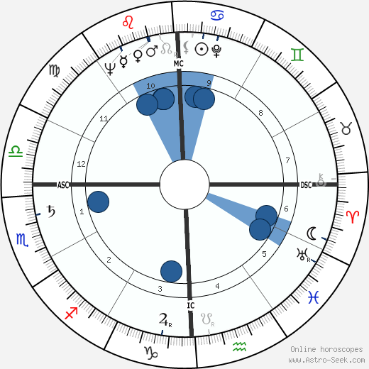 Mattiwilda Dobbs wikipedia, horoscope, astrology, instagram