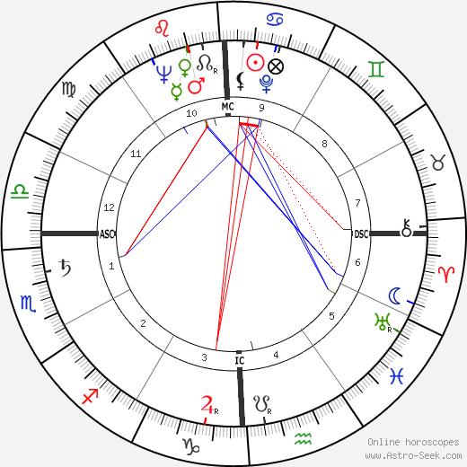 Mattiwilda Dobbs tema natale, oroscopo, Mattiwilda Dobbs oroscopi gratuiti, astrologia