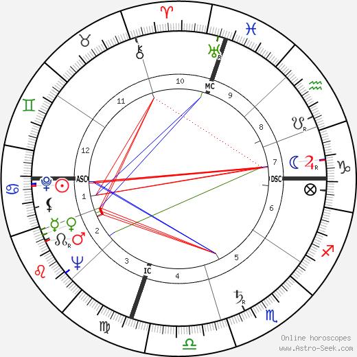 Мерв Гриффин Merv Griffin день рождения гороскоп, Merv Griffin Натальная карта онлайн