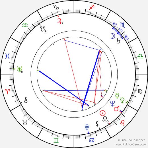 Mikis Theodorakis birth chart, Mikis Theodorakis astro natal horoscope, astrology