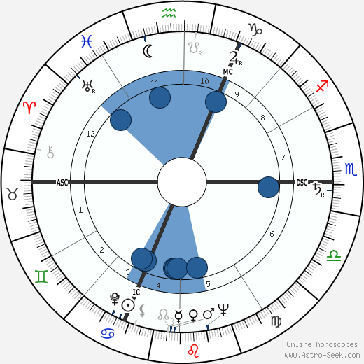 Otto Johannes Schmidt wikipedia, horoscope, astrology, instagram
