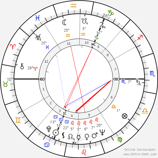 Otto Johannes Schmidt birth chart, biography, wikipedia 2019, 2020
