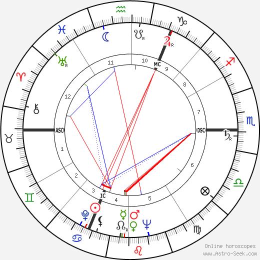 Otto Johannes Schmidt astro natal birth chart, Otto Johannes Schmidt horoscope, astrology