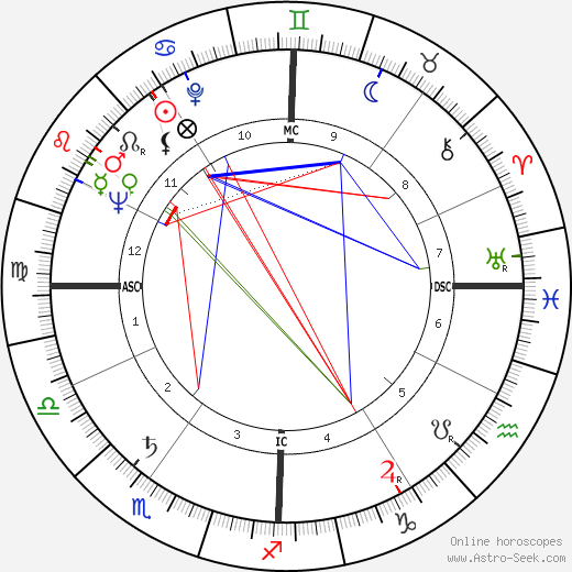 Philip Carey tema natale, oroscopo, Philip Carey oroscopi gratuiti, astrologia