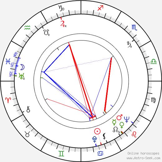 Róbert Bán birth chart, Róbert Bán astro natal horoscope, astrology