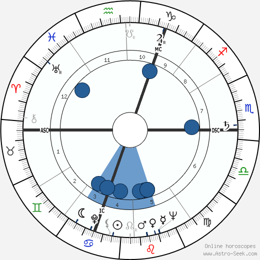 Roger Quenolle wikipedia, horoscope, astrology, instagram