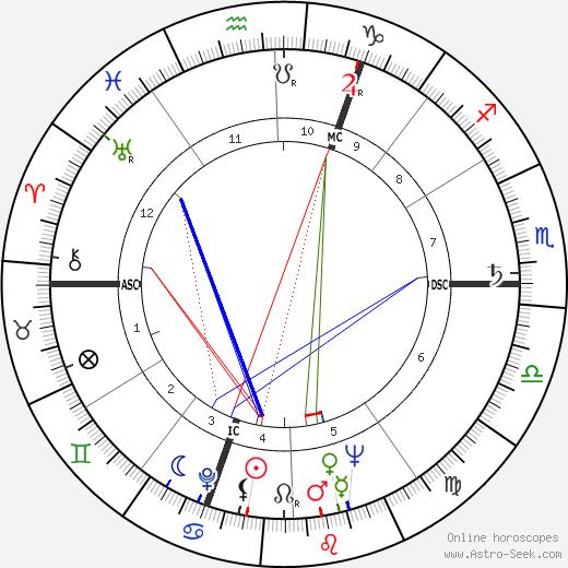 Roger Quenolle tema natale, oroscopo, Roger Quenolle oroscopi gratuiti, astrologia