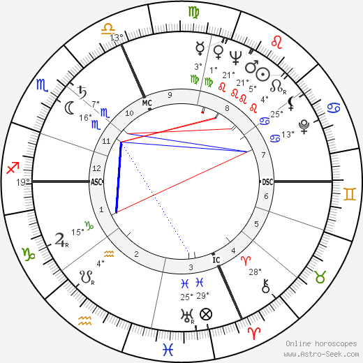 Roger Scotti birth chart, biography, wikipedia 2018, 2019