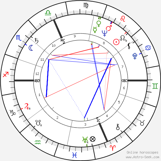 Roger Scotti astro natal birth chart, Roger Scotti horoscope, astrology