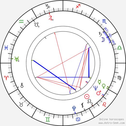 Рольф Людвиг Rolf Ludwig день рождения гороскоп, Rolf Ludwig Натальная карта онлайн