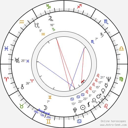 Rosita Quintana Birth Chart Horoscope Date Of Birth Astro