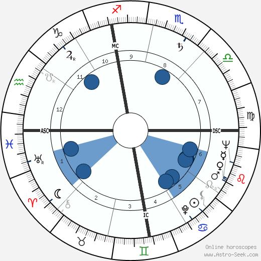 Villy De Luca wikipedia, horoscope, astrology, instagram
