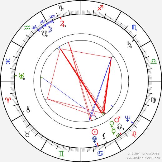 Vladimír Sís tema natale, oroscopo, Vladimír Sís oroscopi gratuiti, astrologia