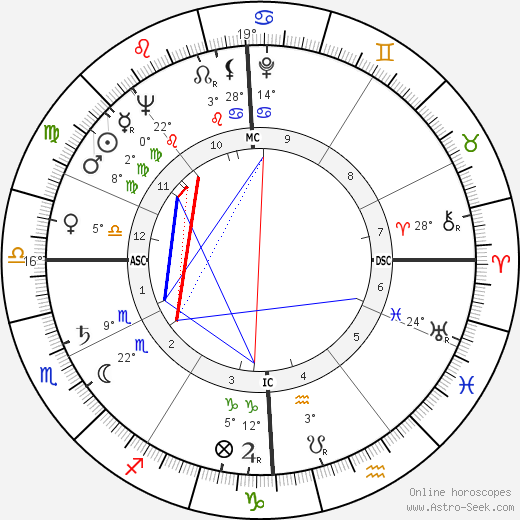Alain Peyrefitte birth chart, biography, wikipedia 2019, 2020