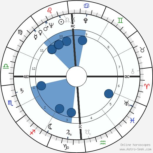 Alvaro Cerasani wikipedia, horoscope, astrology, instagram