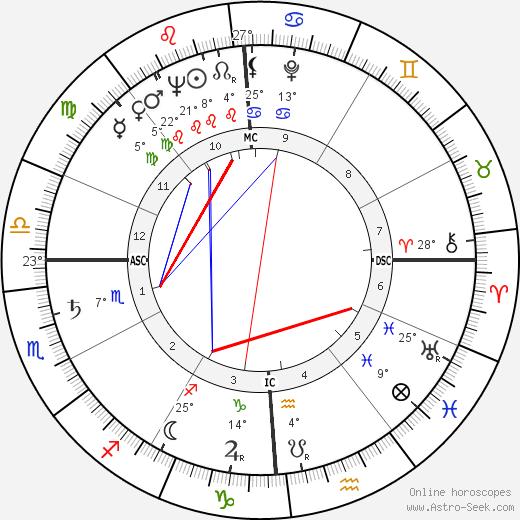 Alvaro Cerasani birth chart, biography, wikipedia 2020, 2021