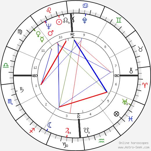 Alvaro Cerasani birth chart, Alvaro Cerasani astro natal horoscope, astrology