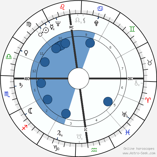 Andrea Cordero Lanza wikipedia, horoscope, astrology, instagram