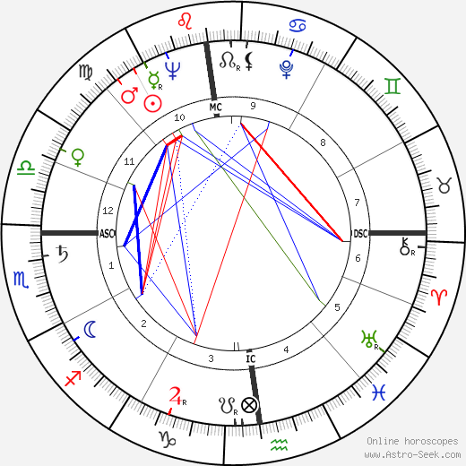 Andrea Cordero Lanza день рождения гороскоп, Andrea Cordero Lanza Натальная карта онлайн