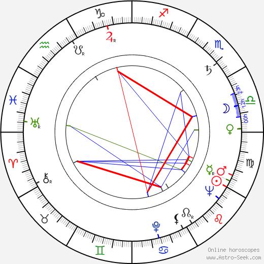 Andrzej Balcerzak birth chart, Andrzej Balcerzak astro natal horoscope, astrology