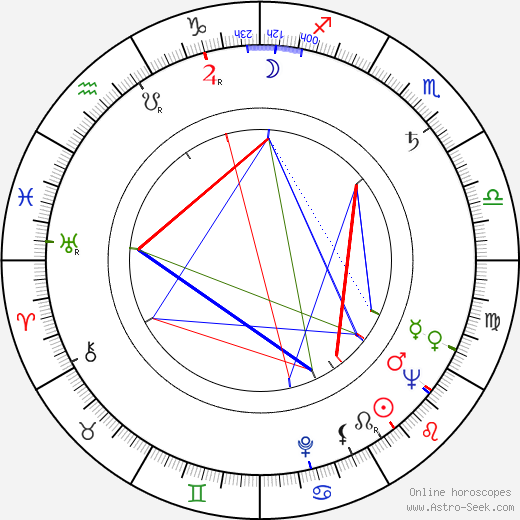 Angela Goodwin birth chart, Angela Goodwin astro natal horoscope, astrology