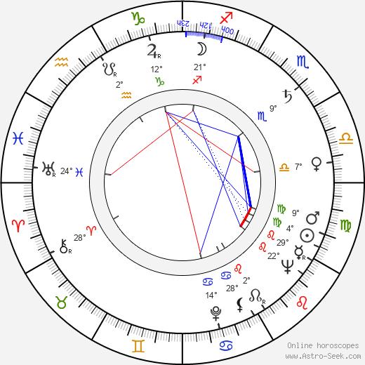 Arkadiy Strugatskiy birth chart, biography, wikipedia 2017, 2018