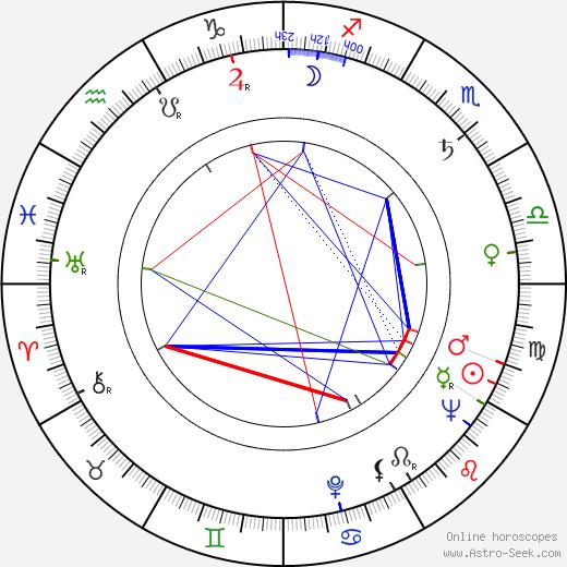 Arkadiy Strugatskiy astro natal birth chart, Arkadiy Strugatskiy horoscope, astrology