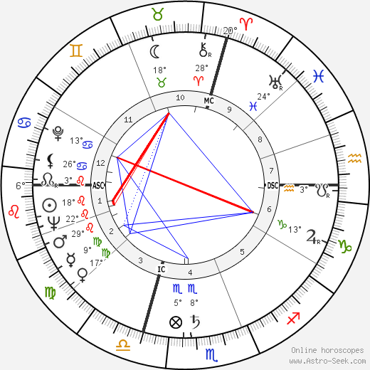 Arlene Dahl birth chart, biography, wikipedia 2019, 2020