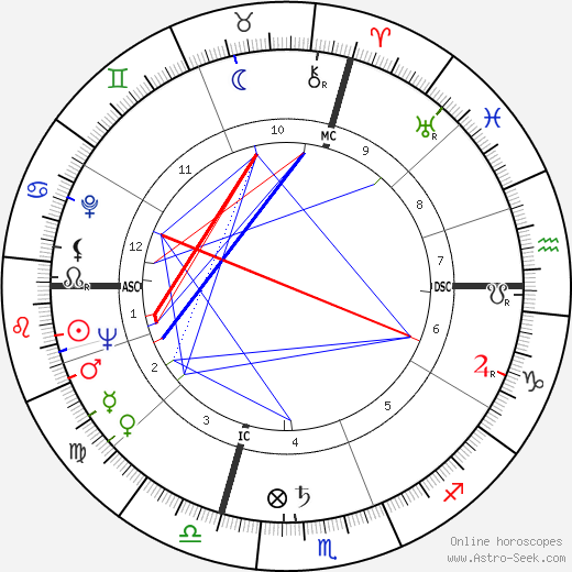 Arlene Dahl astro natal birth chart, Arlene Dahl horoscope, astrology