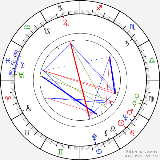 Barbara Bates birth chart, Barbara Bates astro natal horoscope, astrology