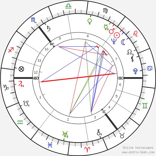 Брайан Олдисс Brian Aldiss день рождения гороскоп, Brian Aldiss Натальная карта онлайн