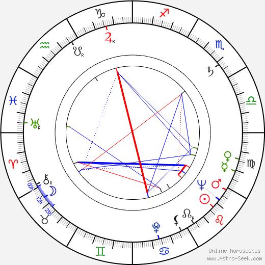 Dagmar Frýbortová astro natal birth chart, Dagmar Frýbortová horoscope, astrology