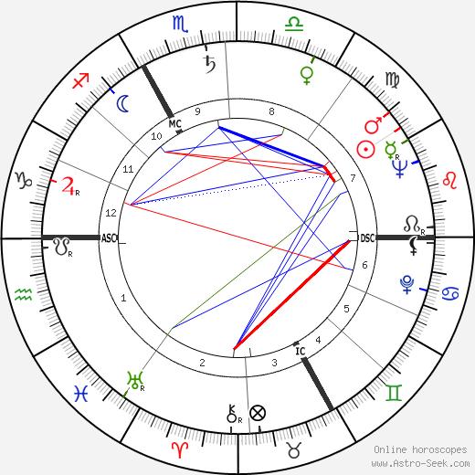 Darry Cowl tema natale, oroscopo, Darry Cowl oroscopi gratuiti, astrologia